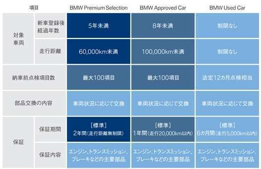 Ishikawa BMW BMW Premium Selection 金沢 保証 画像2