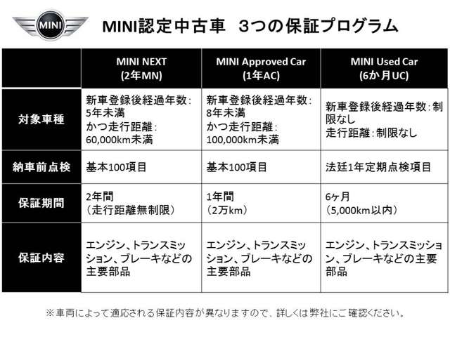 Willplus BMW MINI NEXT 小倉 保証