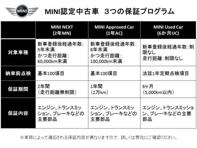 Willplus BMW MINI NEXT 新宿 保証