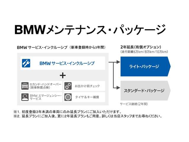 Yanase BMW BMW Premium Selection 久留米 整備 画像2
