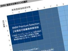 Tomei-Yokohama BMW | 保証